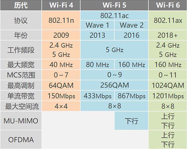 Wi-Fi 6来了:更新家里路由器正当时