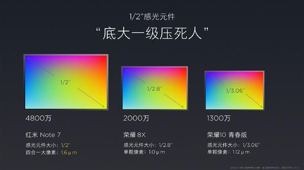 红米Note 7好用吗?4800万像素!雷军晒红米Note 7摄像头参数