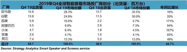 2019年智能音箱出货1.47亿台!中国厂商涨势惊人