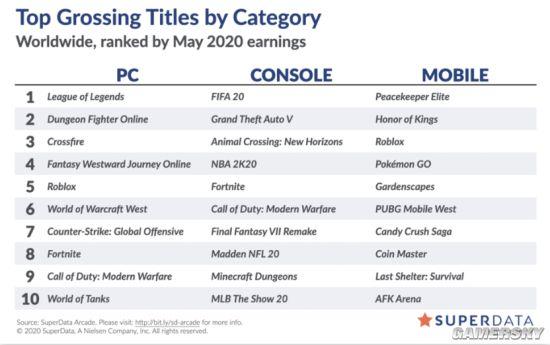 5月全球数字游戏收入榜出炉 《和平精英》创新高