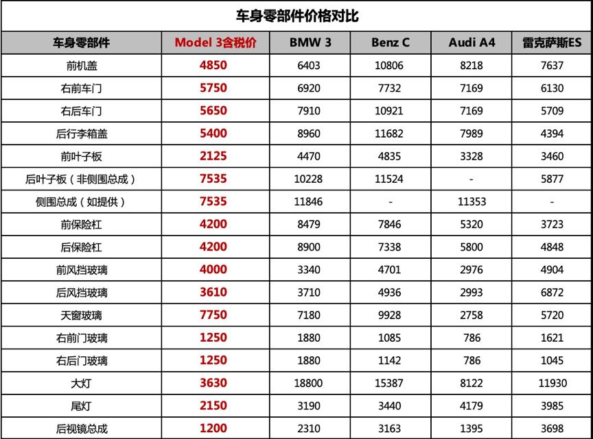 特斯拉全国统一维保价目表公开 特斯拉维护价格表一览
