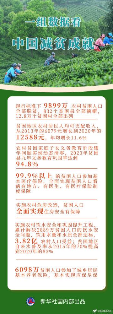 一组数据看中国减贫成就 附《人类减贫的中国实践》白皮书