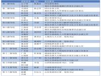 2021年中央督导组组长名单 2021年中央巡视组热线电话
