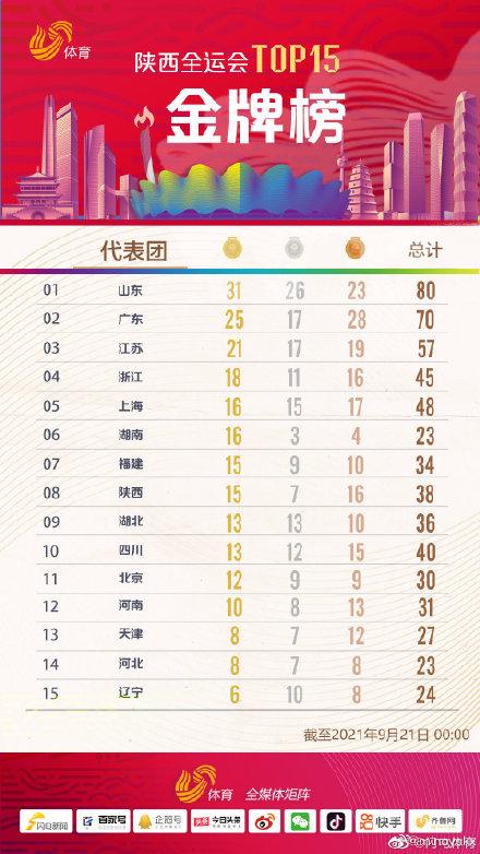 全运会奖牌榜最新! 全运会奖牌榜单 全运会奖牌榜排名实时