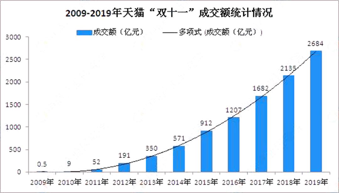 天猫淘宝双11历年销售额 2021淘宝双十一成交额预测是多少?