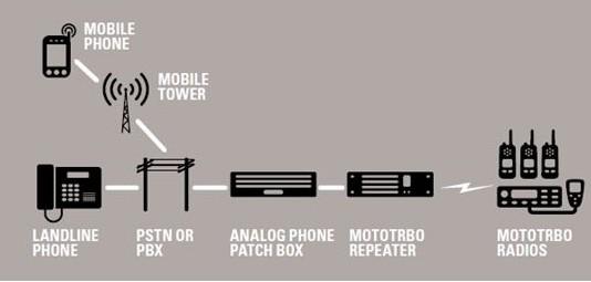 Mototrbo TRBOnet Enterprise(无线对讲系统)下载