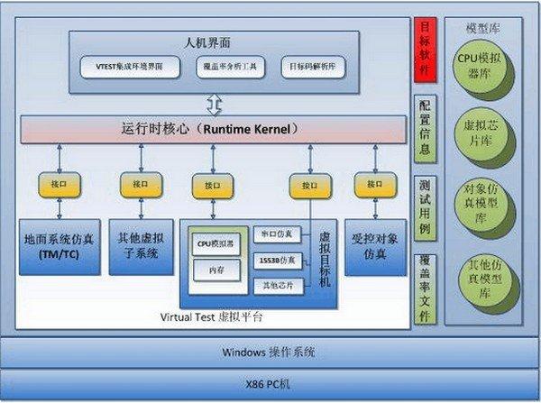 虚拟测试框架软件(vTest)