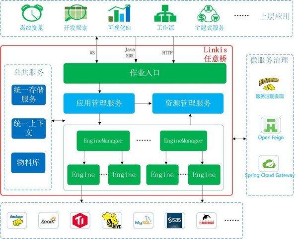 Linkis(微服务架构)