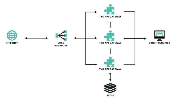 Tyk API Gateway(开源API网关)