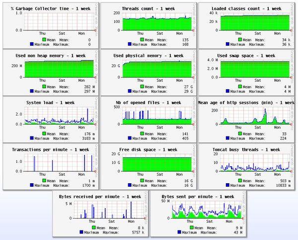 JavaMelody(系统监控工具)下载