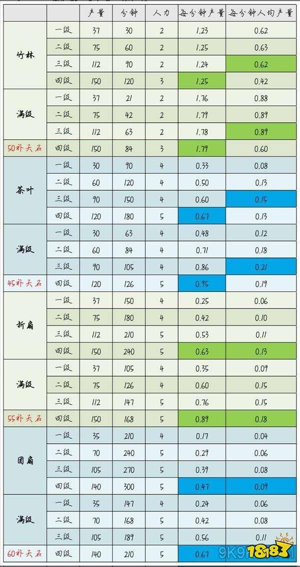 江南百景图杭州特产有哪些?江南百景图杭州特产数据大全
