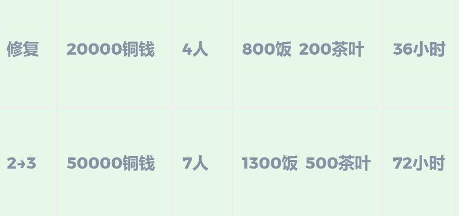 《江南百景图》杭州疏浚东岸玩法攻略介绍