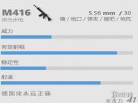 香肠派对突击步枪M416怎么样 M416介绍  香肠派对m416最佳配件