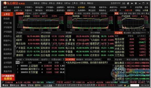 东方财富通免费炒股软件下载