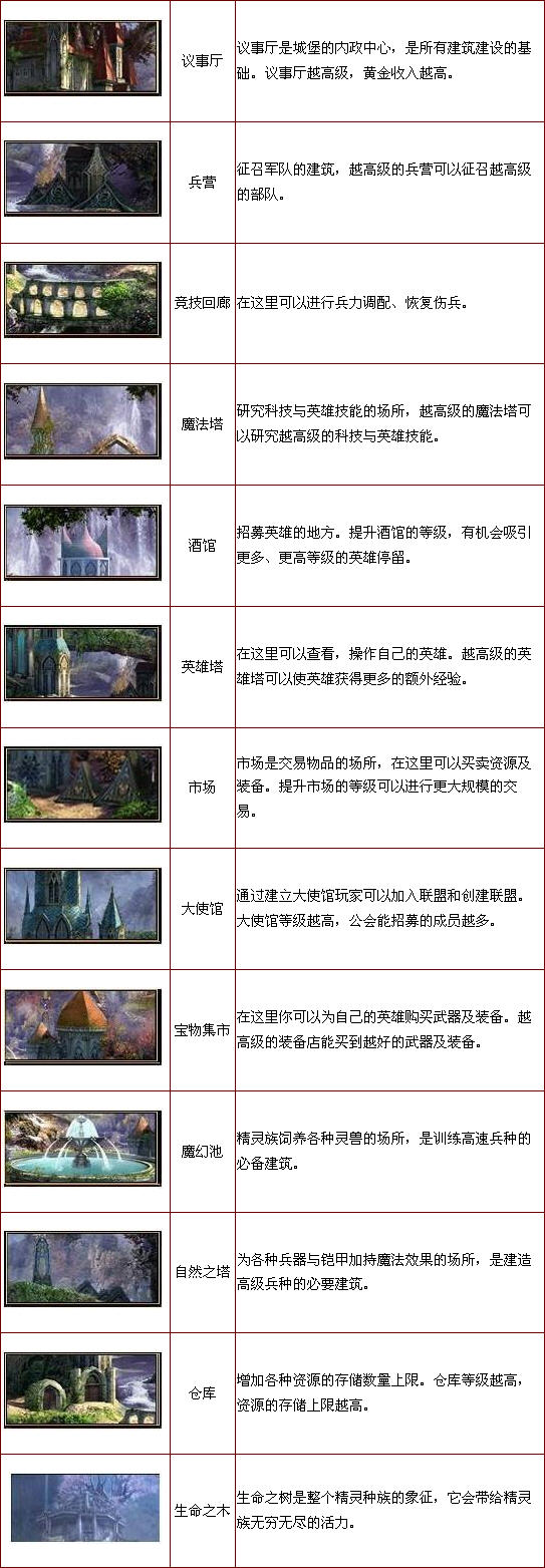 《英雄之城》精灵族建筑介绍