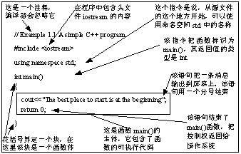 从一个简单的C++程序学起
