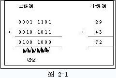 C++的整型字面量和二进制数
