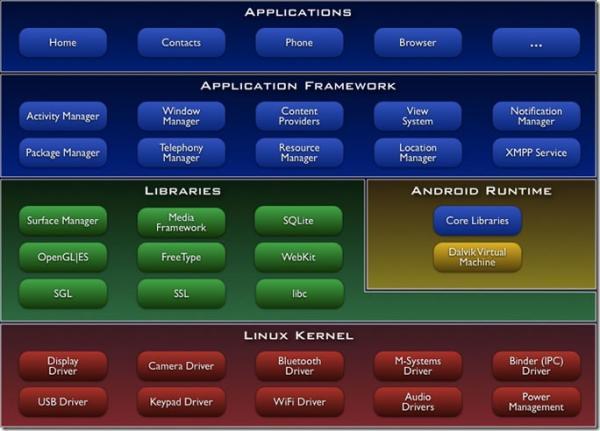 提升Android应用开发性能的十大要点