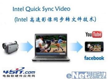 什么是Quick Sync Video