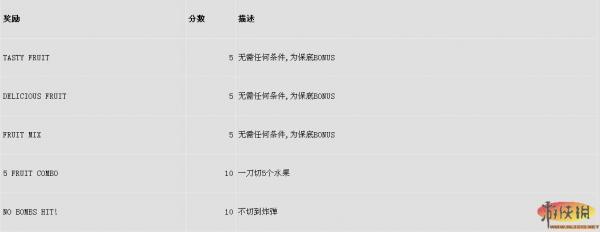 《水果忍者》arcade mode 奖励表格一览