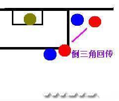 《足球经理2013》边路活动详解