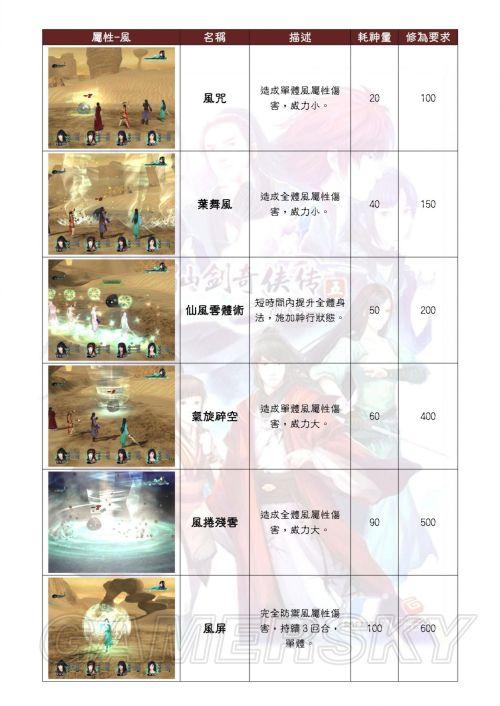 《仙剑5前传》快速联系法术方法及法术表
