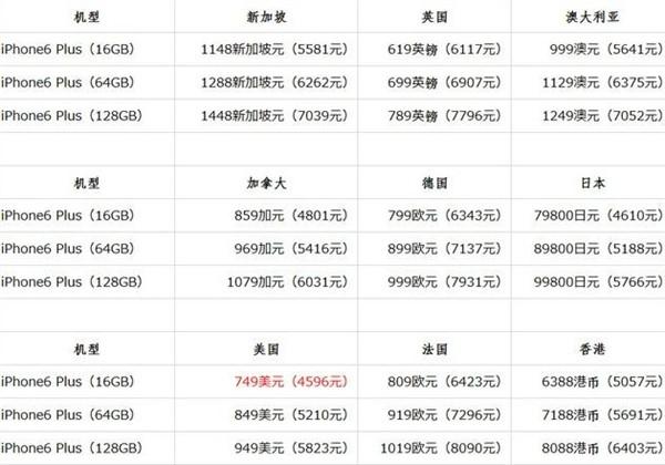 iPhone 6/6 Plus多少钱?iPhone 6价格总汇