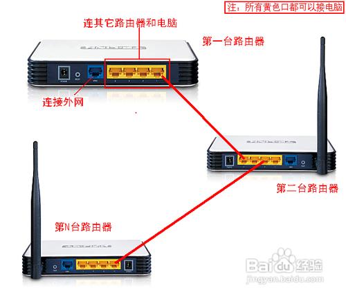 2个或多个路由器有线连接怎么设置