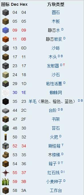 《我的世界》方块代码ID大全