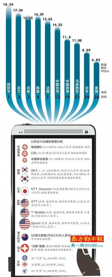 手机上网流量哪国最贵?全球流量费一览