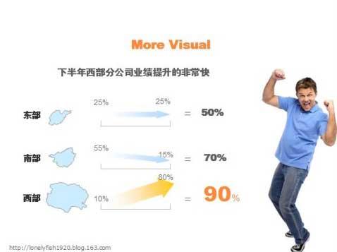 做PPT时里面的图表可以这样设计