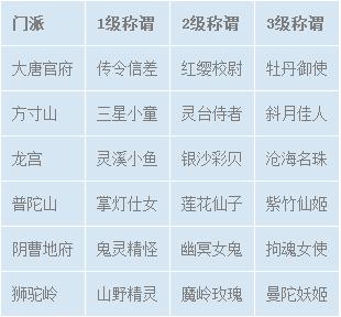 《梦幻西游》手游门派称谓领取条件及称谓大全
