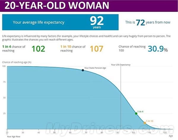 测测你能活多少岁