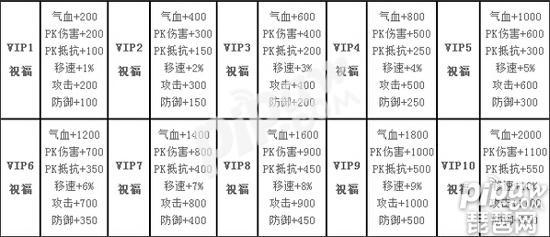 《琅琊榜》手游VIP多少钱 VIP特权一览