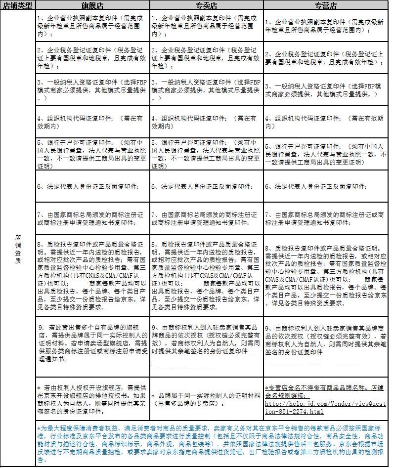 京东开店需要什么条件 京东开放平台招商基础资质标准