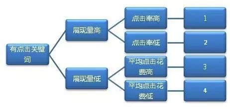 seo优化之如何选取关键词