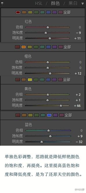 LR简单打造成日系小清新